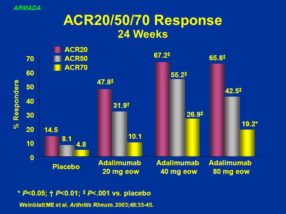 ACR20/50/70 Response 24 Weeks 67.2 55.2 26.9 Adalimumab 40 mg eow 14.5 47.8 65.8 8.1 31.9 42.5 4.8 10.1 19.2* 0 10 20 30 40 50 60 70 ACR20 ACR50 ACR70 * P<0.05; P<0.01; P<.001 vs.