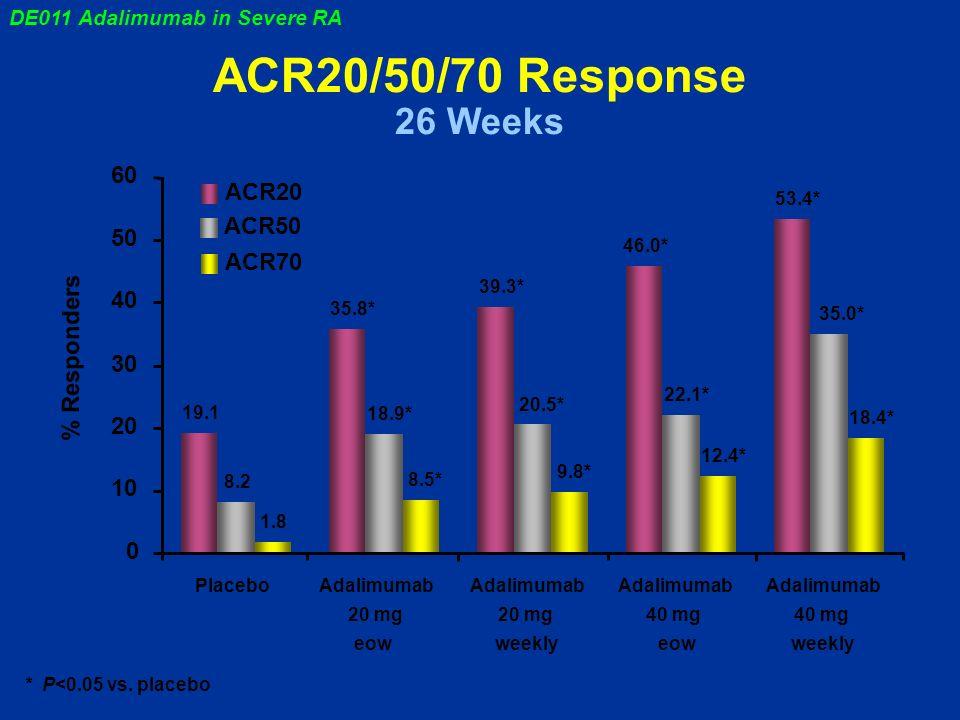 0 10 20 30 40 50 60 PlaceboAdalimumab 20 mg eow Adalimumab 20 mg weekly Adalimumab 40 mg eow Adalimumab 40 mg weekly 19.1 35.8* 39.3* 46.0* 53.4* ACR20 8.2 18.9* 20.5* 22.1* 35.0* ACR50 1.8 8.5* 9.8* 12.4* 18.4* ACR70 % Responders ACR20/50/70 Response 26 Weeks * P<0.05 vs.