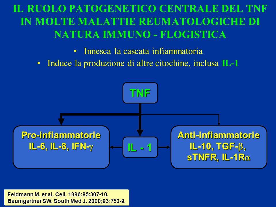 TERAPIA EFFETTUATA 1.ARTRITE REUMATOIDE ( 29 ) REMICADE 17 ENBREL 12 KINERET 0 2.SPONDILITE ANCHILOSANTE ( 5 ) REMICADE 4 ENBREL 1 3.SPONDILITE ANCHILOSANTE + MORBO DI CROHN ( 1 ) REMICADE 1 4.