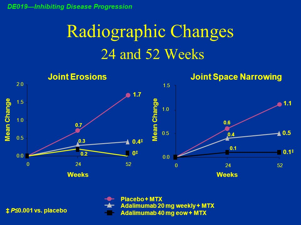 Radiographic Changes 24 and 52 Weeks DE019Inhibiting Disease Progression 0.0 0.5 1.0 1.5 2.0 02452 Placebo + MTX Adalimumab 20 mg weekly + MTX Adalimu