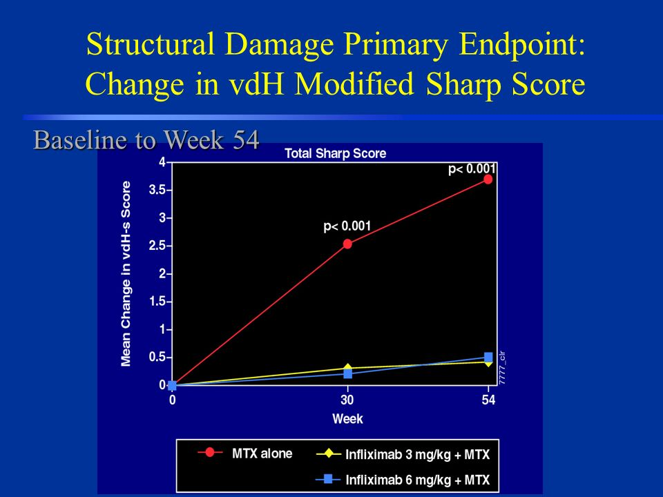 Structural Damage Primary Endpoint: Change in vdH Modified Sharp Score Baseline to Week 54
