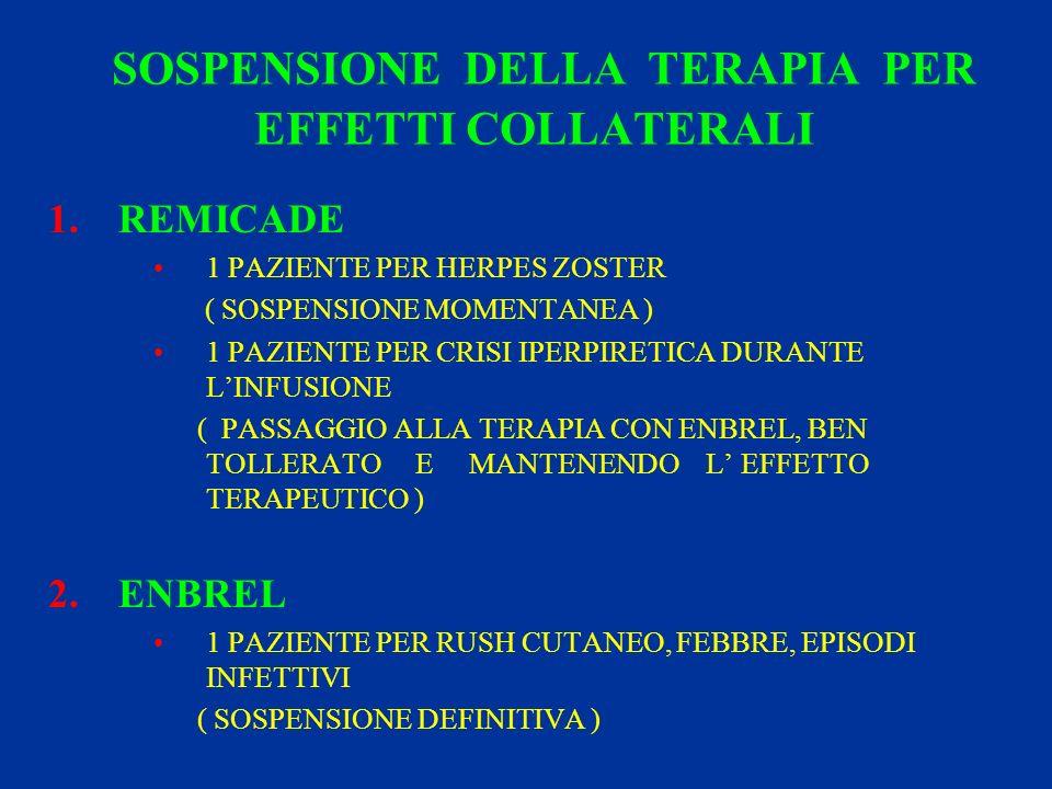 SOSPENSIONE DELLA TERAPIA PER EFFETTI COLLATERALI 1.REMICADE 1 PAZIENTE PER HERPES ZOSTER ( SOSPENSIONE MOMENTANEA ) 1 PAZIENTE PER CRISI IPERPIRETICA DURANTE LINFUSIONE ( PASSAGGIO ALLA TERAPIA CON ENBREL, BEN TOLLERATO E MANTENENDO L EFFETTO TERAPEUTICO ) 2.ENBREL 1 PAZIENTE PER RUSH CUTANEO, FEBBRE, EPISODI INFETTIVI ( SOSPENSIONE DEFINITIVA )