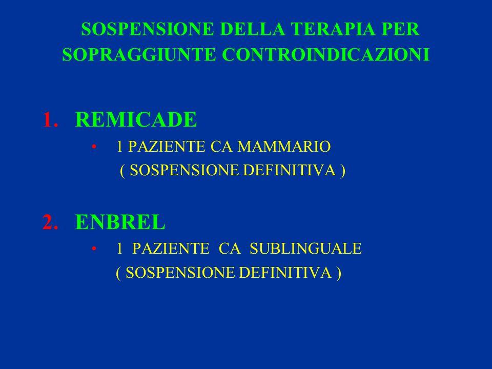 SOSPENSIONE DELLA TERAPIA PER SOPRAGGIUNTE CONTROINDICAZIONI 1.REMICADE 1 PAZIENTE CA MAMMARIO ( SOSPENSIONE DEFINITIVA ) 2.ENBREL 1 PAZIENTE CA SUBLINGUALE ( SOSPENSIONE DEFINITIVA )
