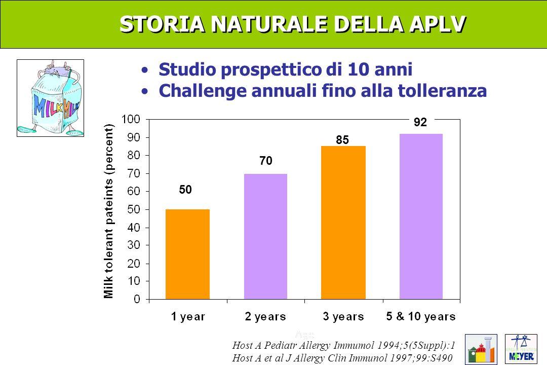 STORIA NATURALE DELLA APLV Studio prospettico di 10 anni Challenge annuali fino alla tolleranza Host A Pediatr Allergy Immumol 1994;5(5Suppl):1 Host A