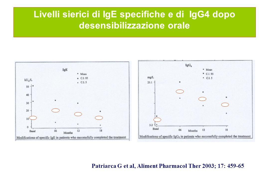 Livelli sierici di IgE specifiche e di IgG4 dopo desensibilizzazione orale Patriarca G et al, Aliment Pharmacol Ther 2003; 17: 459-65