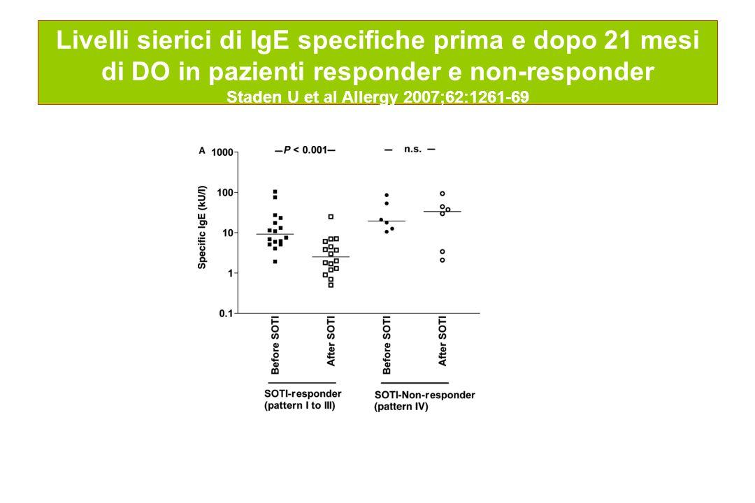 Livelli sierici di IgE specifiche prima e dopo 21 mesi di DO in pazienti responder e non-responder Staden U et al Allergy 2007;62:1261-69