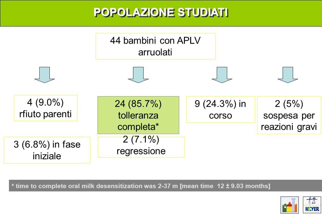 POPOLAZIONE STUDIATI 44 bambini con APLV arruolati 3 (6.8%) in fase iniziale 4 (9.0%) rfiuto parenti 9 (24.3%) in corso 2 (7.1%) regressione 2 (5%) so