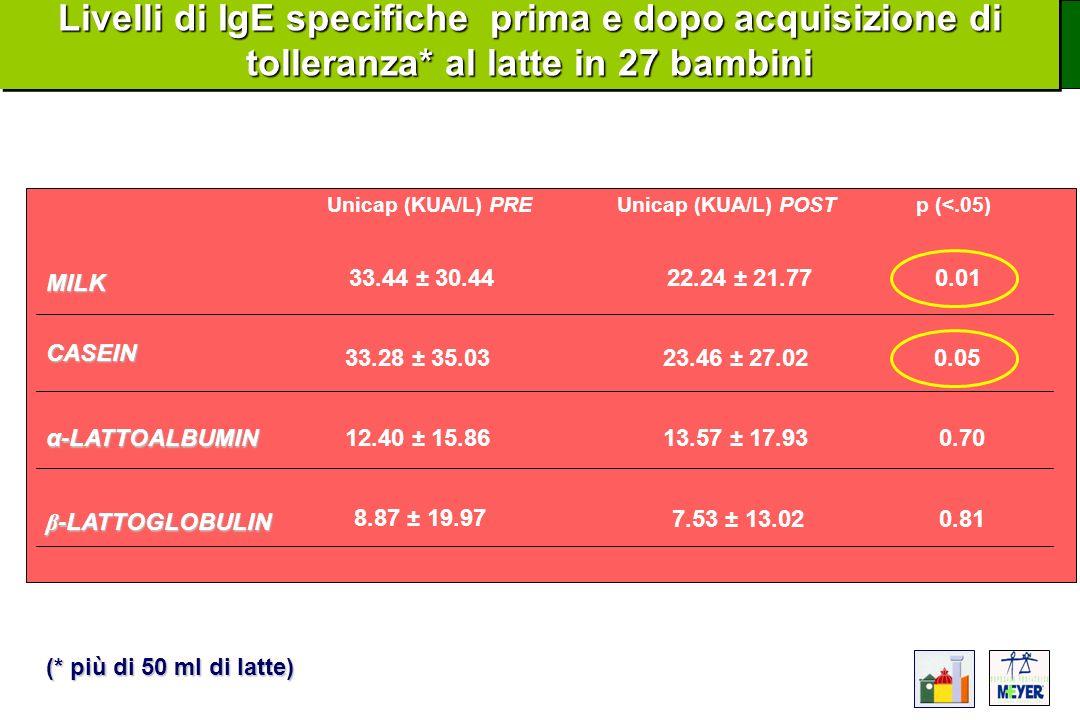 MILK CASEIN α-LATTOALBUMIN β -LATTOGLOBULIN Unicap (KUA/L) PREUnicap (KUA/L) POST 33.44 ± 30.44 33.28 ± 35.03 12.40 ± 15.86 8.87 ± 19.97 22.24 ± 21.77