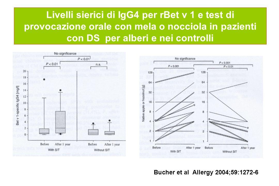 Livelli sierici di IgG4 per rBet v 1 e test di provocazione orale con mela o nocciola in pazienti con DS per alberi e nei controlli Bucher et al Aller