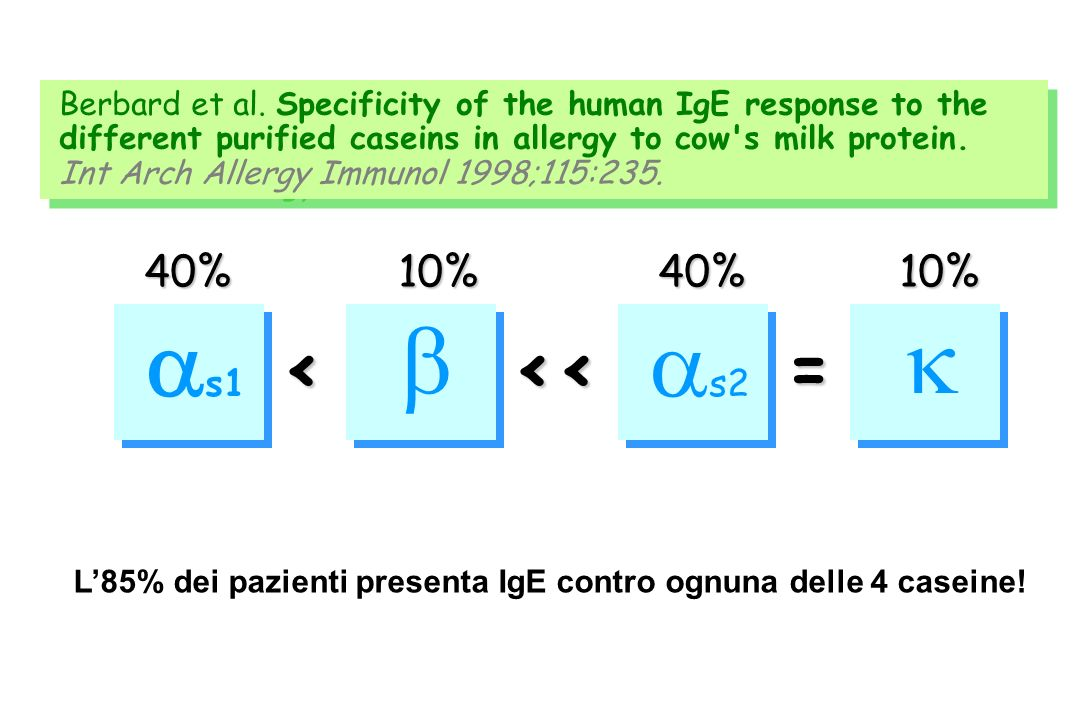 s1 s2 < << = < << = 40% 10% 40% 10% Berbard et al. Specificity of the human IgE response to the different purified caseins in allergy to cow's milk pr