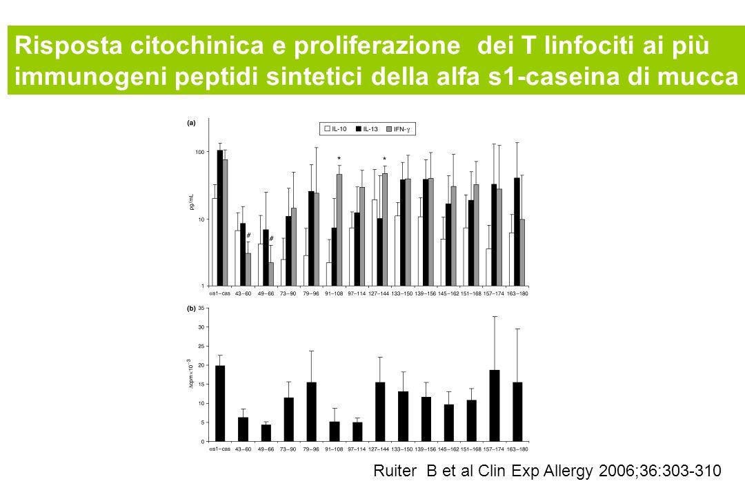 Risposta citochinica e proliferazione dei T linfociti ai più immunogeni peptidi sintetici della alfa s1-caseina di mucca Ruiter B et al Clin Exp Aller