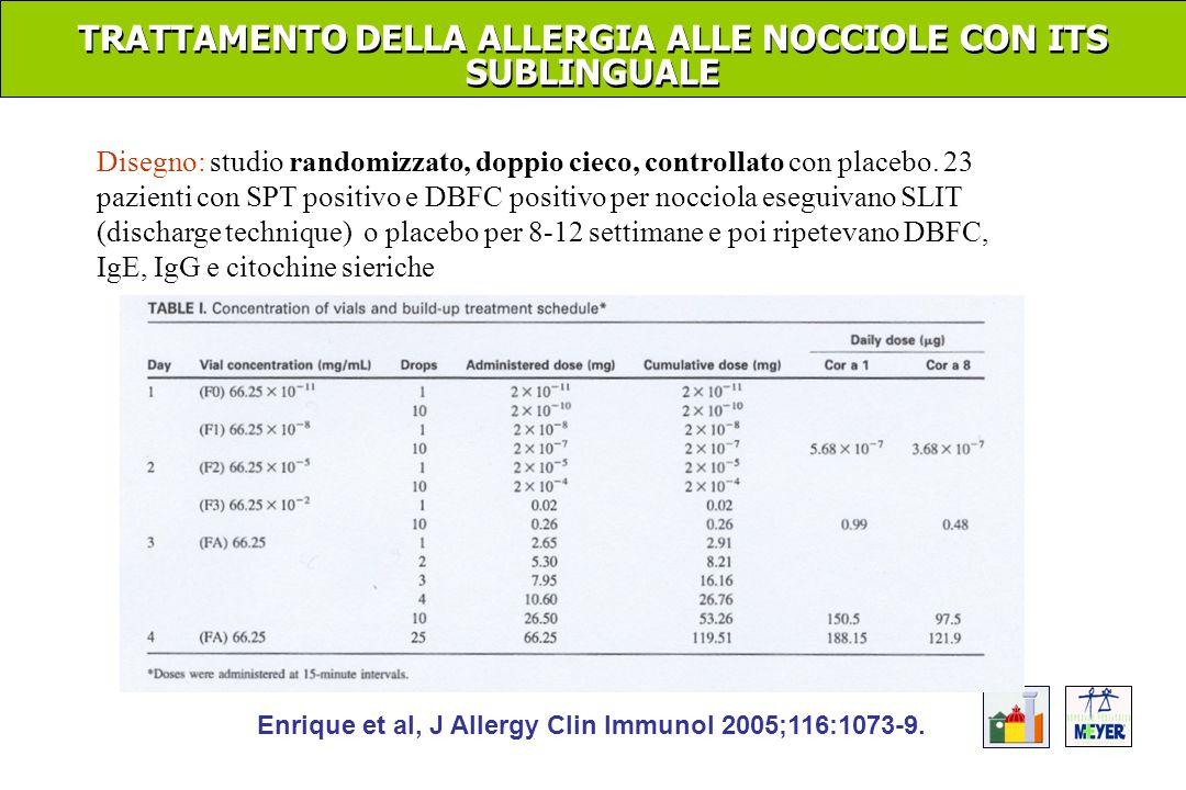 TRATTAMENTO DELLA ALLERGIA ALLE NOCCIOLE CON ITS SUBLINGUALE Disegno: studio randomizzato, doppio cieco, controllato con placebo. 23 pazienti con SPT