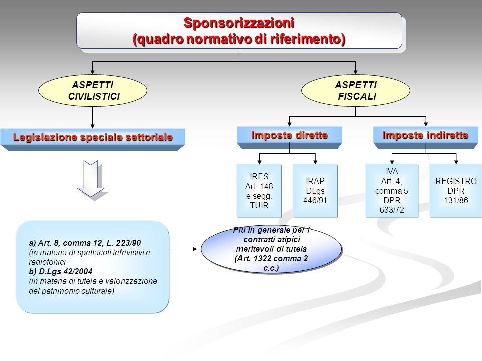 Sponsorizzazioni (quadro normativo di riferimento) Sponsorizzazioni ASPETTI CIVILISTICI ASPETTI FISCALI Imposte indirette Imposte dirette IRES Art.