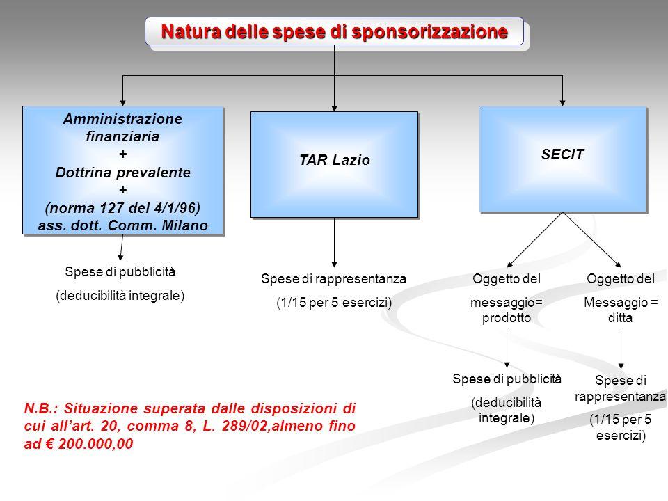 Natura delle spese di sponsorizzazione Amministrazione finanziaria + Dottrina prevalente + (norma 127 del 4/1/96) ass.