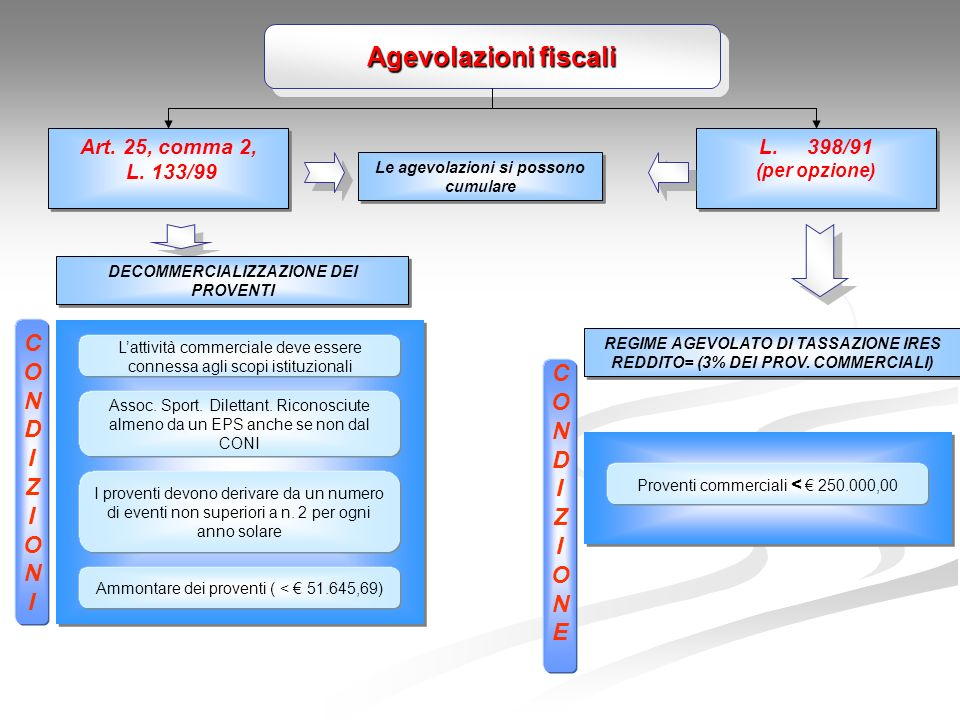 Agevolazioni fiscali Art.25, comma 2, L. 133/99 Art.