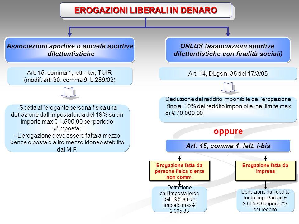 EROGAZIONI LIBERALI IN DENARO Art.15, comma 1, lett.