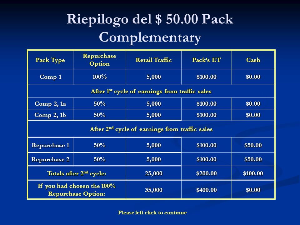 Riepilogo del $ 50.00 Pack Complementary Pack Type Repurchase Option Retail Traffic Packs ET Cash Comp 1 100%5,000$100.00$0.00 After 1 st cycle of earnings from traffic sales Comp 2, 1a 50%5,000$100.00$0.00 Comp 2, 1b 50%5,000$100.00$0.00 After 2 nd cycle of earnings from traffic sales Repurchase 1 50%5,000$100.00$50.00 Repurchase 2 50%5,000$100.00$50.00 Totals after 2 nd cycle: 25,000$200.00$100.00 If you had chosen the 100% Repurchase Option: 35,000$400.00$0.00 Please left click to continue
