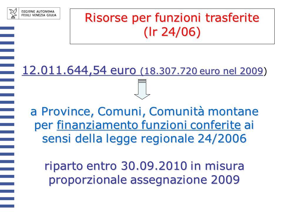 12.011.644,54 euro (18.307.720 euro nel 2009 12.011.644,54 euro (18.307.720 euro nel 2009) a Province, Comuni, Comunità montane per finanziamento funzioni conferite ai sensi della legge regionale 24/2006 riparto entro 30.09.2010 in misura proporzionale assegnazione 2009 Risorse per funzioni trasferite (lr 24/06)