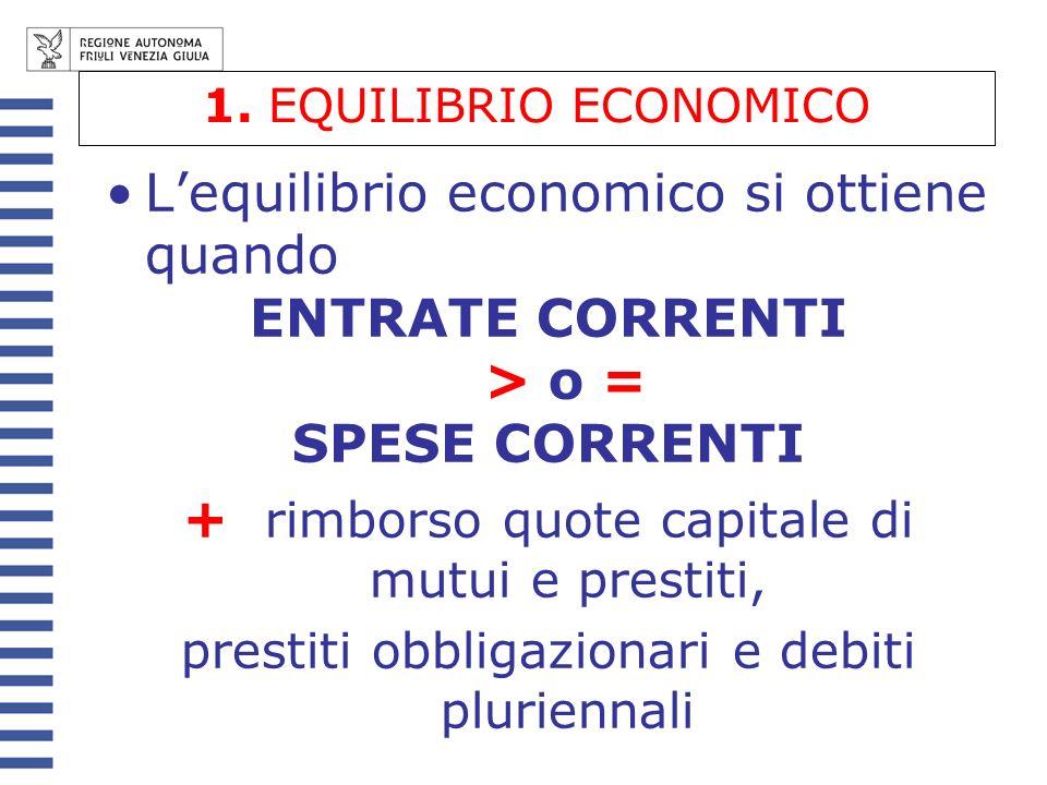 1. EQUILIBRIO ECONOMICO Lequilibrio economico si ottiene quando ENTRATE CORRENTI > o = SPESE CORRENTI + rimborso quote capitale di mutui e prestiti, p