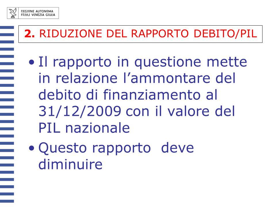 2. RIDUZIONE DEL RAPPORTO DEBITO/PIL Il rapporto in questione mette in relazione lammontare del debito di finanziamento al 31/12/2009 con il valore de