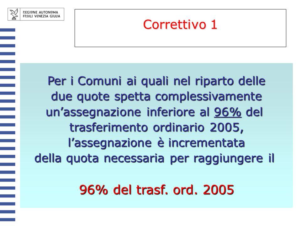 Per i Comuni ai quali nel riparto delle due quote spetta complessivamente unassegnazione inferiore al 96% del trasferimento ordinario 2005, lassegnazi