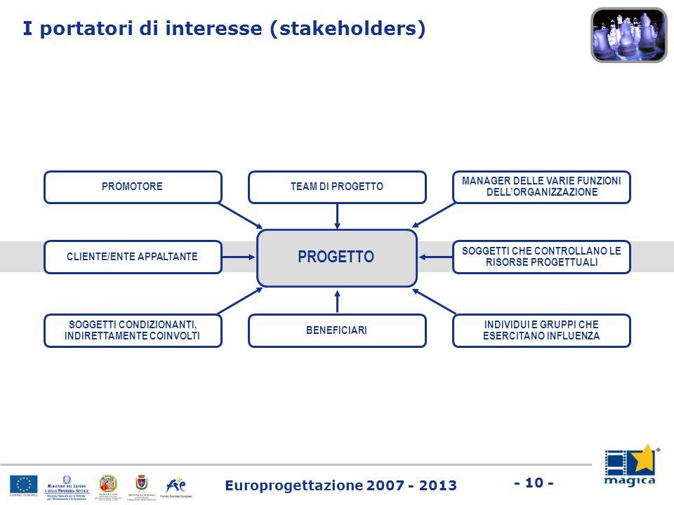 Europrogettazione 2007 - 2013 - 10 - I portatori di interesse (stakeholders) PROMOTORE TEAM DI PROGETTO MANAGER DELLE VARIE FUNZIONI DELLORGANIZZAZION
