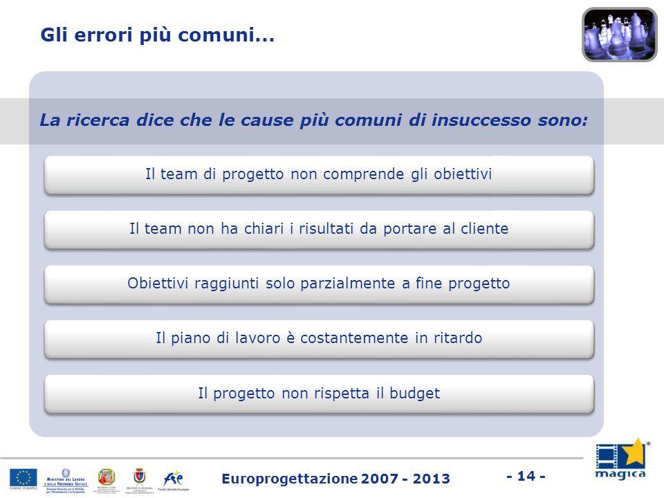 Europrogettazione 2007 - 2013 - 14 - Gli errori più comuni... La ricerca dice che le cause più comuni di insuccesso sono: Il team di progetto non comp