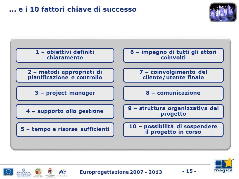 Europrogettazione 2007 - 2013 - 15 - 2 – metodi appropriati di pianificazione e controllo 3 – project manager 4 – supporto alla gestione 5 – tempo e r