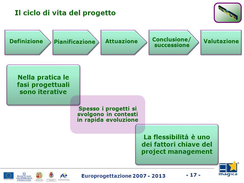 Europrogettazione 2007 - 2013 - 17 - Definizione Il ciclo di vita del progetto Pianificazione Attuazione Conclusione/ successione Valutazione Nella pr