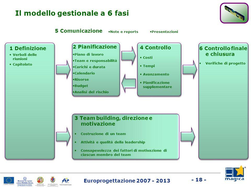 Europrogettazione 2007 - 2013 - 18 - Il modello gestionale a 6 fasi 1 Definizione Verbali delle riunioni Capitolato 6 Controllo finale e chiusura Veri