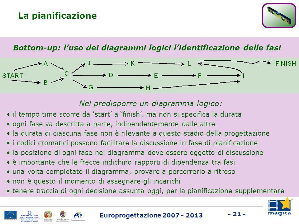 Europrogettazione 2007 - 2013 - 21 - La pianificazione Bottom-up: luso dei diagrammi logici lidentificazione delle fasi Nel predisporre un diagramma l