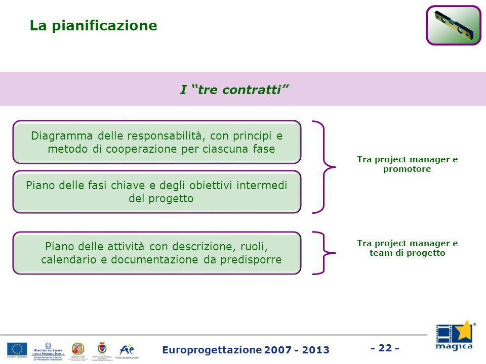 Europrogettazione 2007 - 2013 - 22 - La pianificazione I tre contratti Diagramma delle responsabilità, con principi e metodo di cooperazione per ciasc