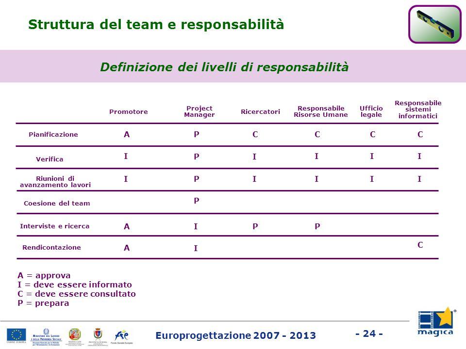 Europrogettazione 2007 - 2013 - 24 - Struttura del team e responsabilità Pianificazione Coesione del team Riunioni di avanzamento lavori Verifica Inte