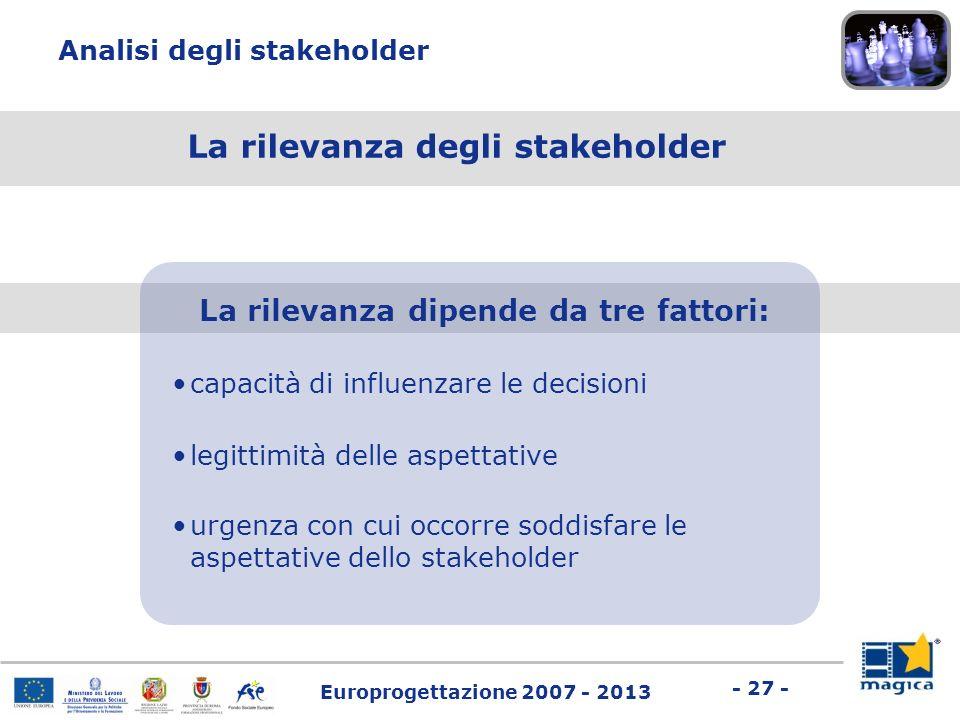 Europrogettazione 2007 - 2013 - 27 - Analisi degli stakeholder La rilevanza dipende da tre fattori: capacità di influenzare le decisioni La rilevanza
