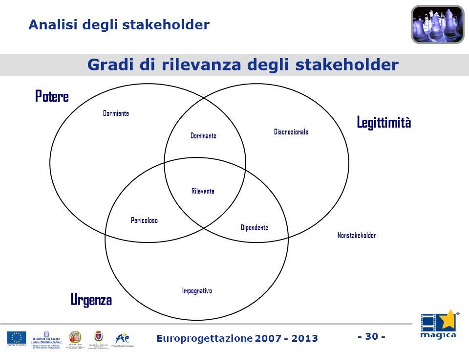 Europrogettazione 2007 - 2013 - 30 - Gradi di rilevanza degli stakeholder Potere Legittimità Urgenza Dormiente Discrezionale Dominante Impegnativo Dip