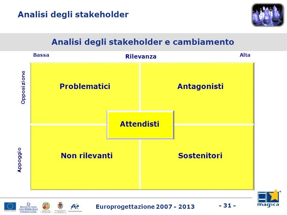 Europrogettazione 2007 - 2013 - 31 - Rilevanza Bassa Alta Antagonisti SostenitoriNon rilevanti Problematici Opposizione Appoggio Attendisti Analisi de