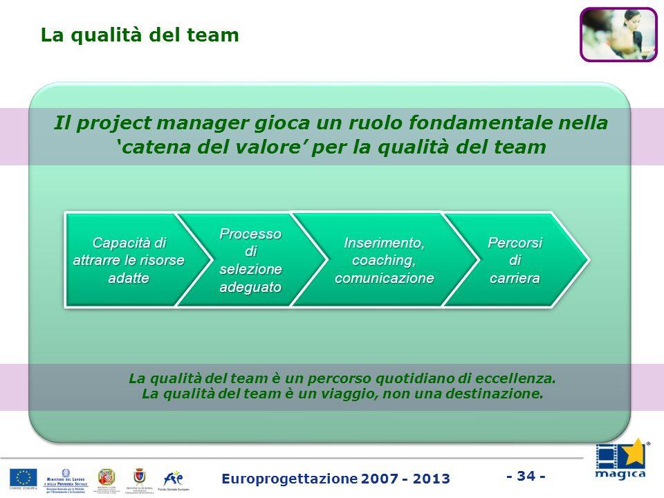 Europrogettazione 2007 - 2013 - 34 - Il project manager gioca un ruolo fondamentale nella catena del valore per la qualità del team La qualità del tea
