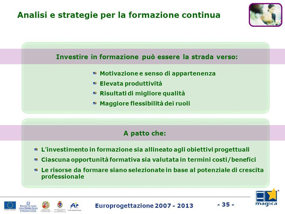 Europrogettazione 2007 - 2013 - 35 - Analisi e strategie per la formazione continua Motivazione e senso di appartenenza Elevata produttività Risultati