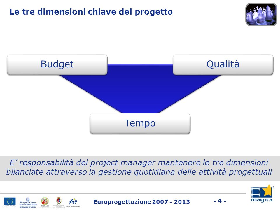 Europrogettazione 2007 - 2013 - 4 - E responsabilità del project manager mantenere le tre dimensioni bilanciate attraverso la gestione quotidiana dell