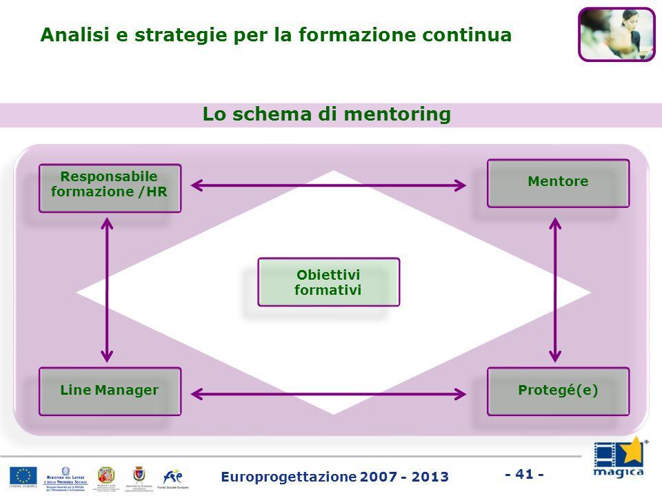 Europrogettazione 2007 - 2013 - 41 - Lo schema di mentoring Analisi e strategie per la formazione continua Responsabile formazione /HR Mentore Protegé