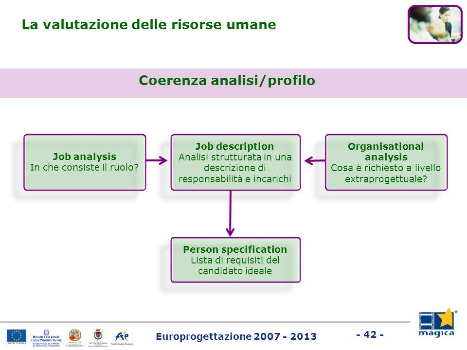 Europrogettazione 2007 - 2013 - 42 - Coerenza analisi/profilo La valutazione delle risorse umane Job analysis In che consiste il ruolo? Job descriptio