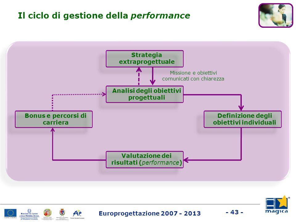 Europrogettazione 2007 - 2013 - 43 - Strategia extraprogettuale Il ciclo di gestione della performance Missione e obiettivi comunicati con chiarezza A