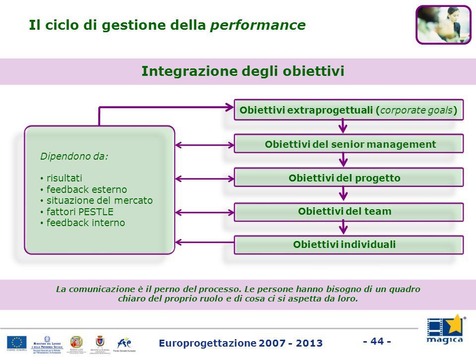 Europrogettazione 2007 - 2013 - 44 - Il ciclo di gestione della performance Dipendono da: risultati feedback esterno situazione del mercato fattori PE