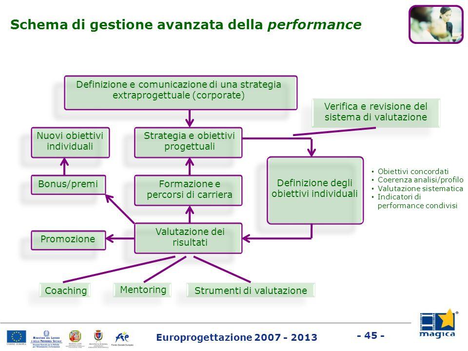 Europrogettazione 2007 - 2013 - 45 - Schema di gestione avanzata della performance Definizione e comunicazione di una strategia extraprogettuale (corp