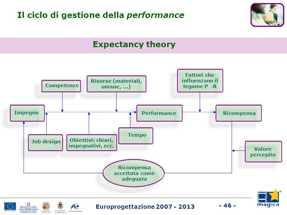 Europrogettazione 2007 - 2013 - 46 - Expectancy theory Impegno PerformanceRicompensa Competenze Job design Obiettivi: chiari, impegnativi, ecc. Tempo