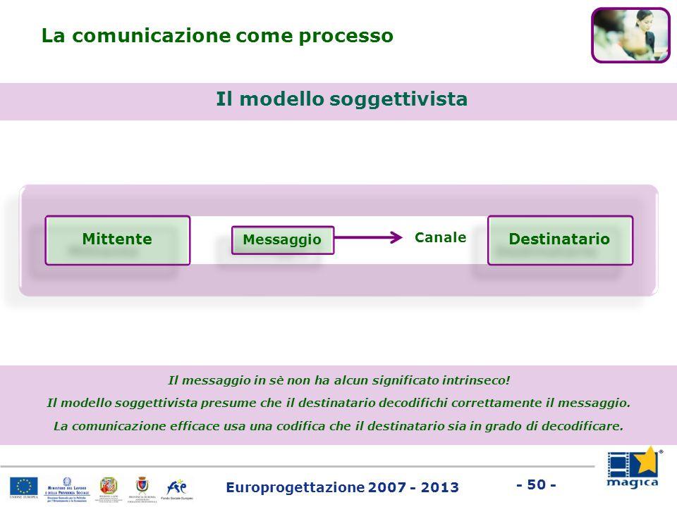 Europrogettazione 2007 - 2013 - 50 - Il modello soggettivista La comunicazione come processo Mittente Messaggio Canale Destinatario Il messaggio in sè
