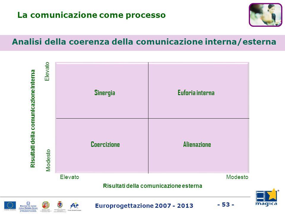 Europrogettazione 2007 - 2013 - 53 - Analisi della coerenza della comunicazione interna/esterna La comunicazione come processo Modesto Elevato Euforia