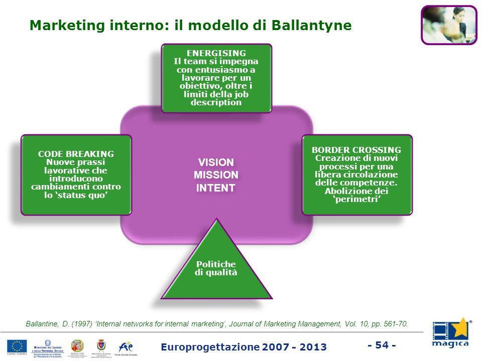 Europrogettazione 2007 - 2013 - 54 - VISION MISSION INTENT VISION MISSION INTENT ENERGISING Il team si impegna con entusiasmo a lavorare per un obiett