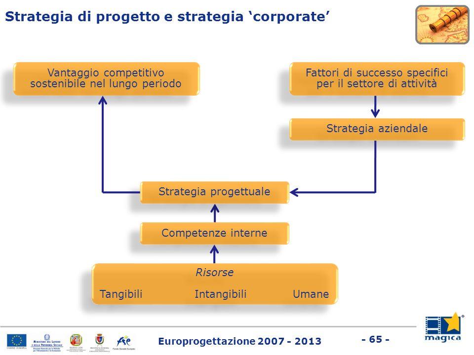 Europrogettazione 2007 - 2013 - 65 - Strategia di progetto e strategia corporate Fattori di successo specifici per il settore di attività Risorse Tang