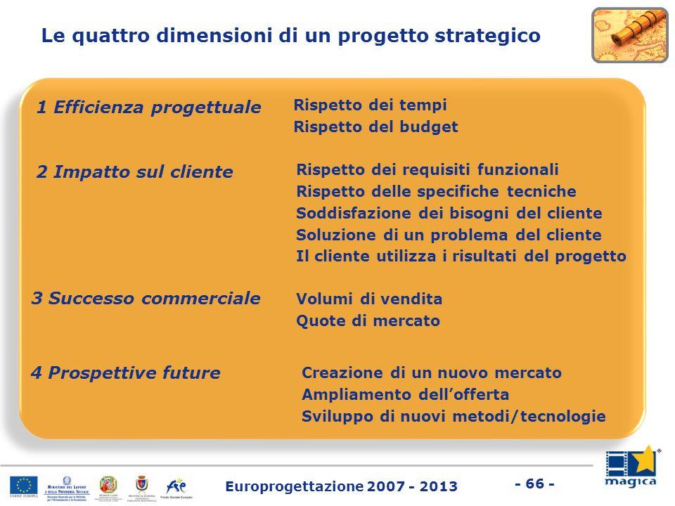 Europrogettazione 2007 - 2013 - 66 - Le quattro dimensioni di un progetto strategico 1 Efficienza progettuale Rispetto dei tempi Rispetto del budget 2